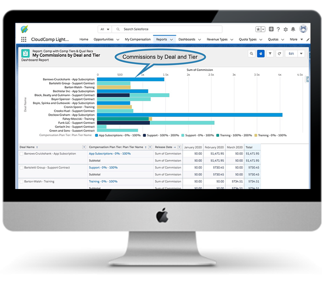 View all your CloudComp data in Salesforce Reports and Dashboards